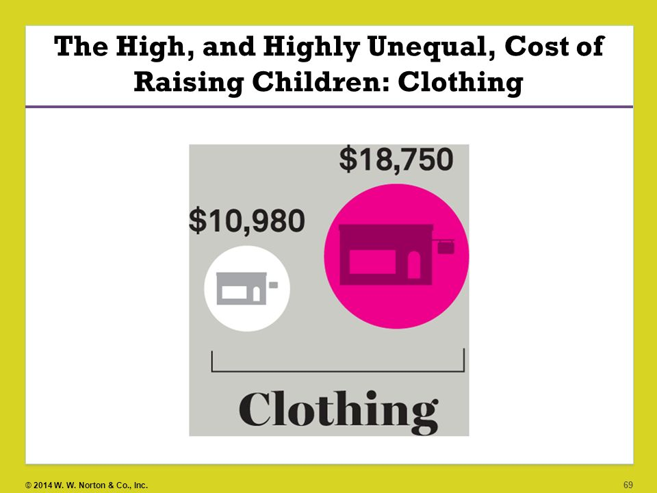 The High, and Highly Unequal, Cost of Raising Children: Clothing