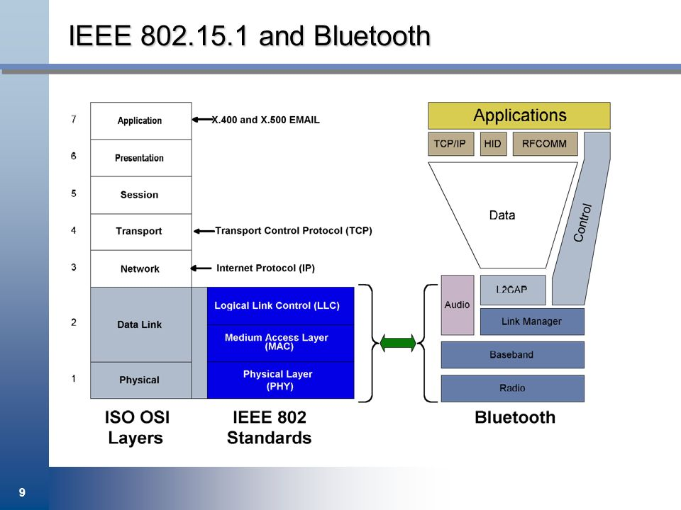 IEEE 802.15.1 and Bluetooth