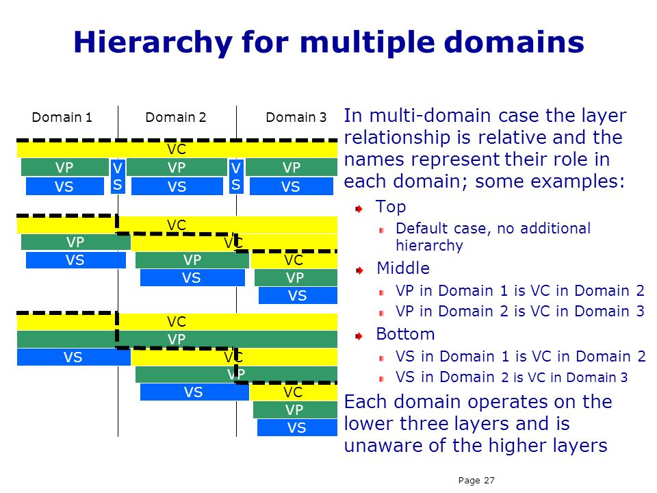 Hierarchy for multiple domains
