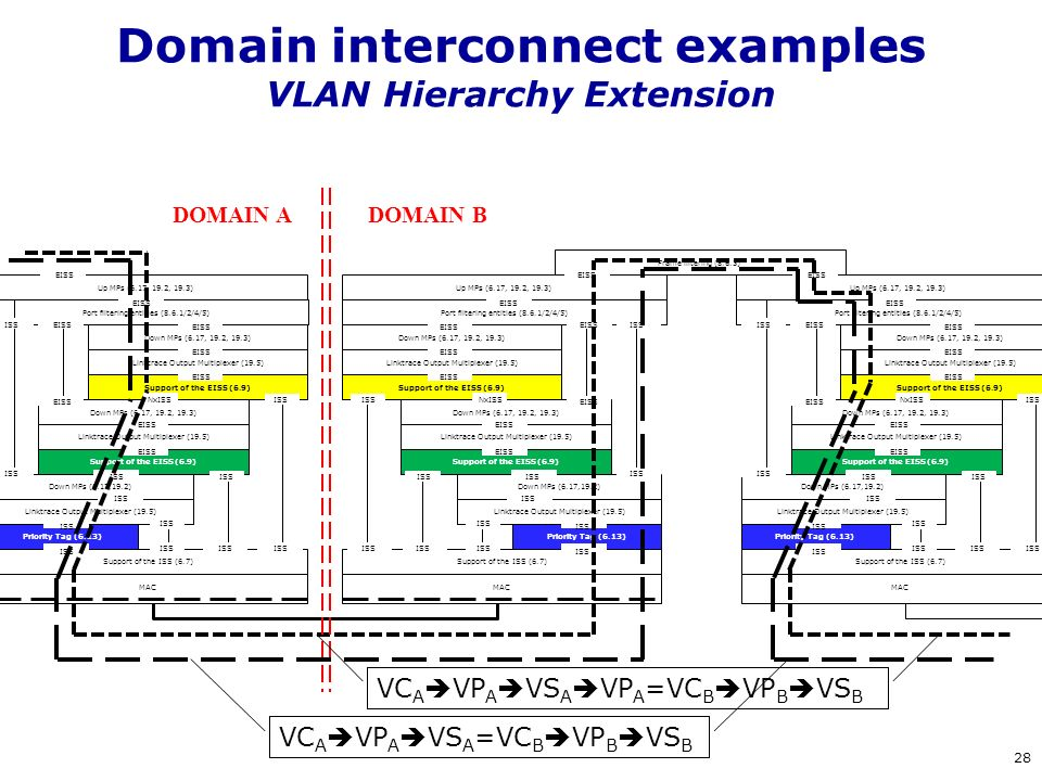 Domain interconnect examples VLAN Hierarchy Extension