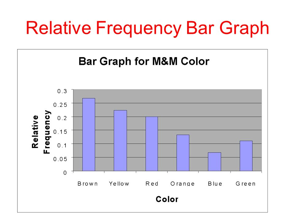 Relative+Frequency+Bar+Graph 2 1 organizing qualitative data ppt video online download