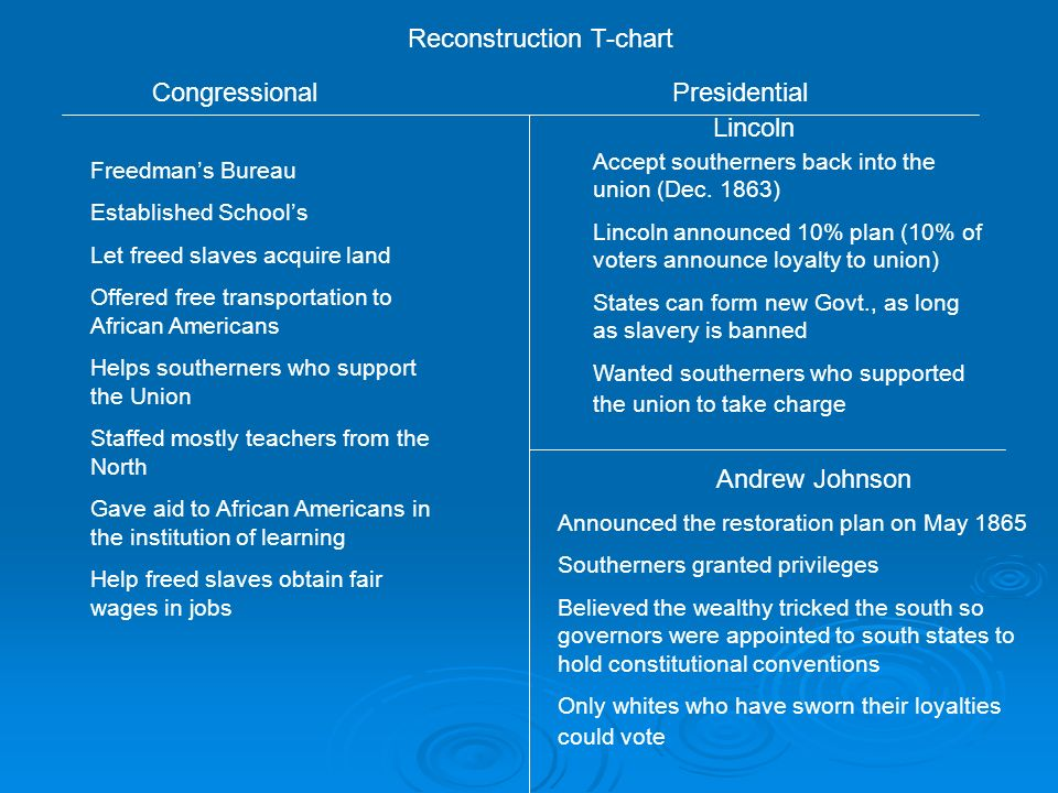 Congressional Vs Presidential Reconstruction Ppt Video Online