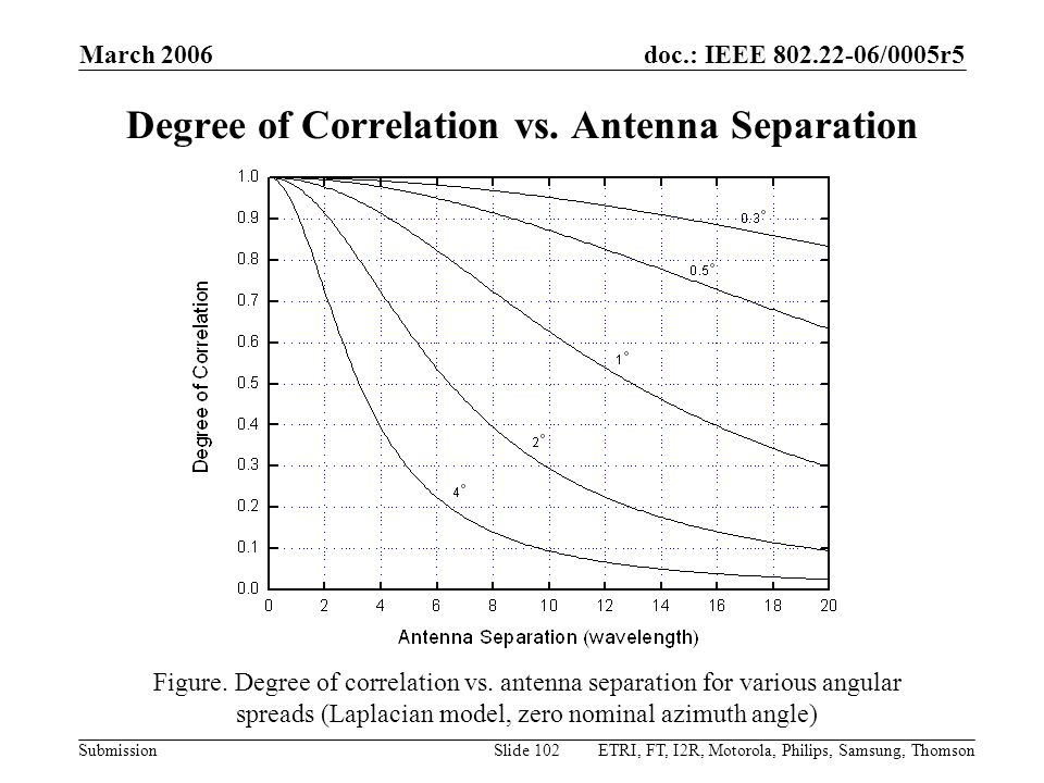 Degree of Correlation vs. Antenna Separation