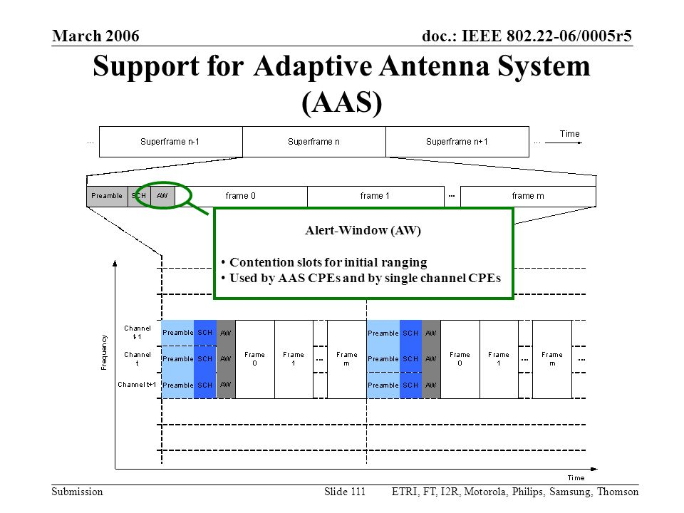 Support for Adaptive Antenna System (AAS)