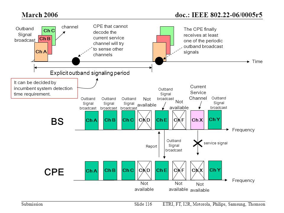 BS CPE March 2006 Explicit outband signaling period channel