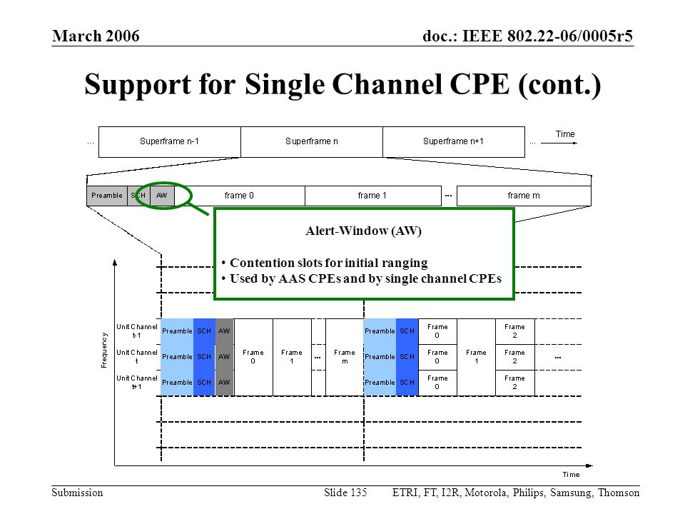 Support for Single Channel CPE (cont.)