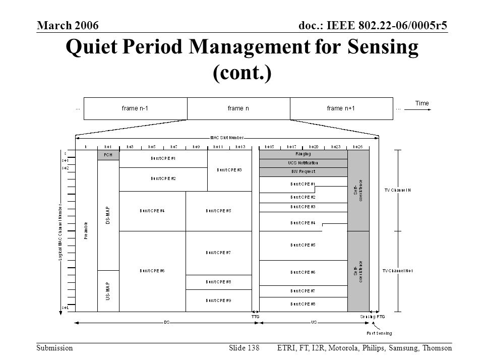 Quiet Period Management for Sensing (cont.)