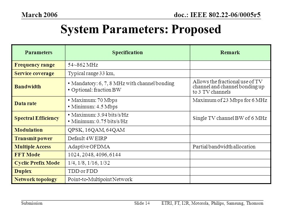 System Parameters: Proposed