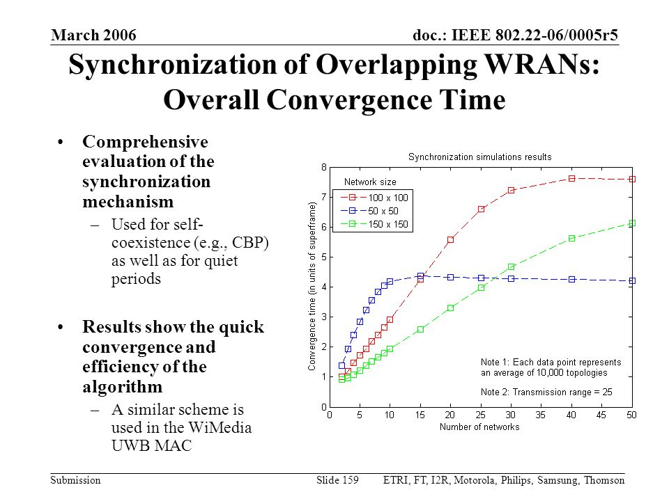 Synchronization of Overlapping WRANs: Overall Convergence Time