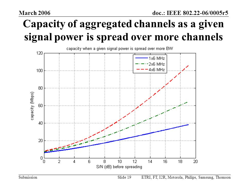 March 2006 Capacity of aggregated channels as a given signal power is spread over more channels.
