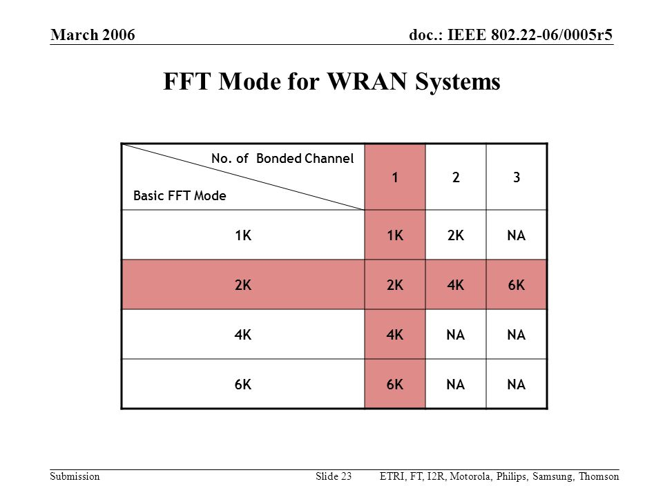 FFT Mode for WRAN Systems
