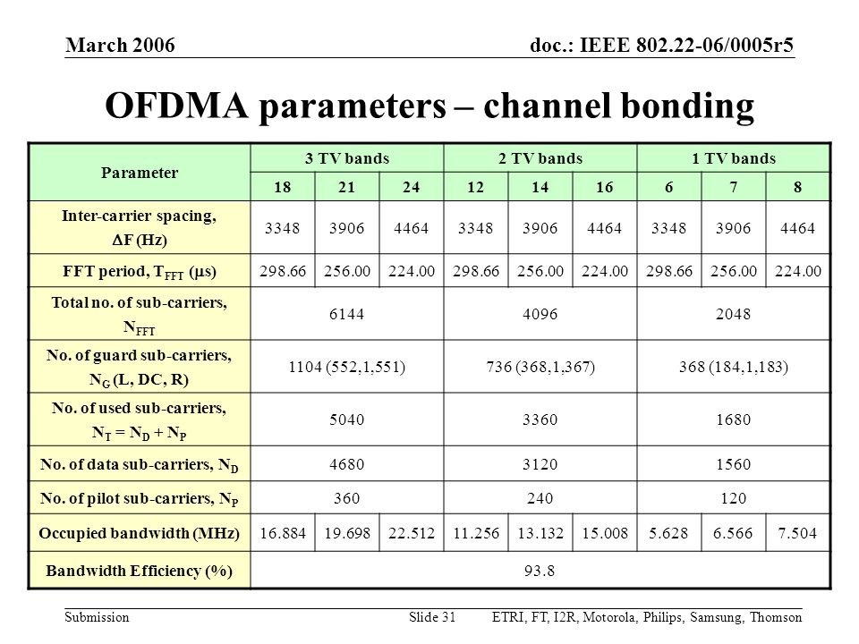OFDMA parameters – channel bonding