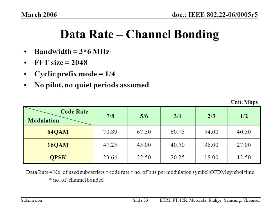 Data Rate – Channel Bonding
