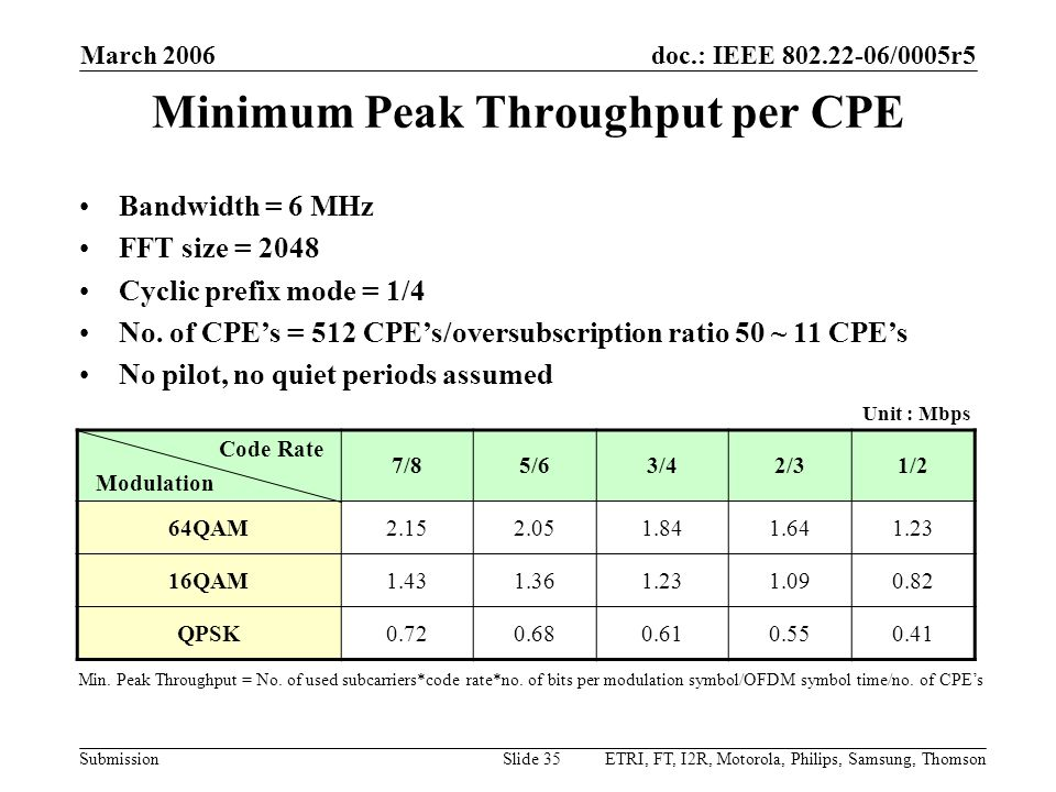 Minimum Peak Throughput per CPE