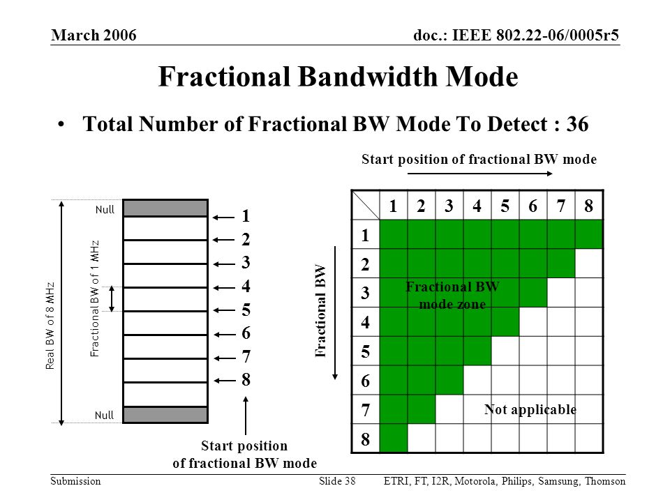 Fractional Bandwidth Mode