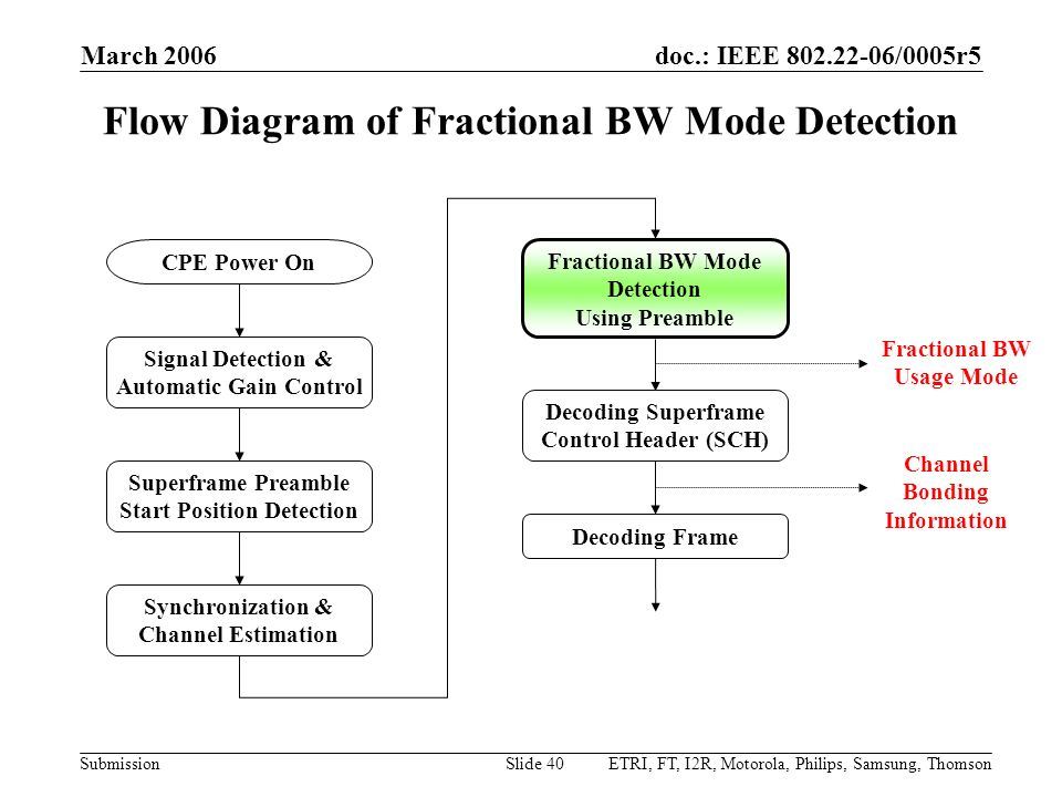 Flow Diagram of Fractional BW Mode Detection
