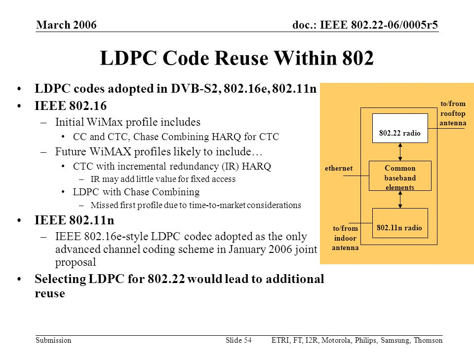 Month Year doc.: IEEE 802.22-yy/xxxxr0. March 2006. LDPC Code Reuse Within 802. LDPC codes adopted in DVB-S2, 802.16e, 802.11n.