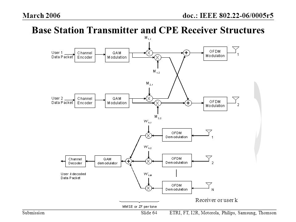 Base Station Transmitter and CPE Receiver Structures