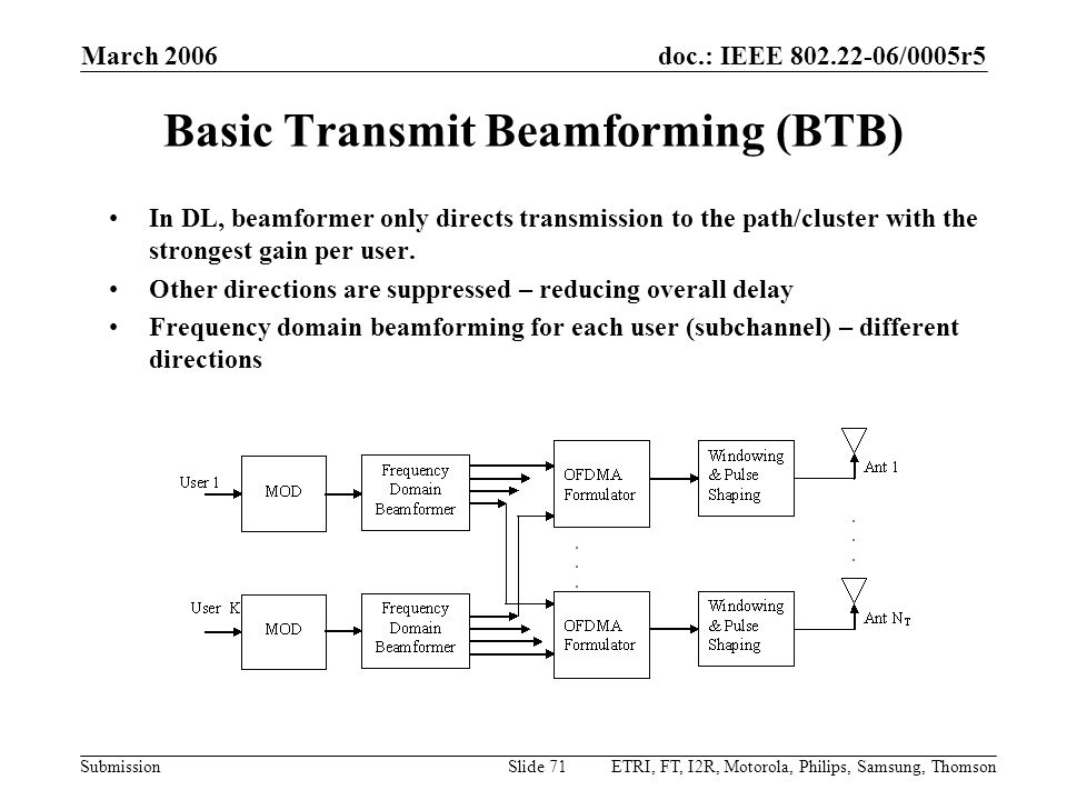 Basic Transmit Beamforming (BTB)