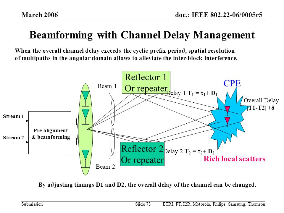 Beamforming with Channel Delay Management