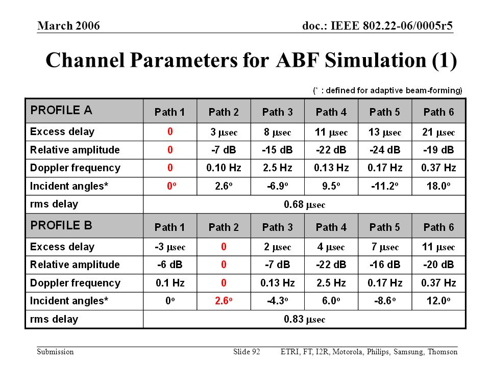 Channel Parameters for ABF Simulation (1)