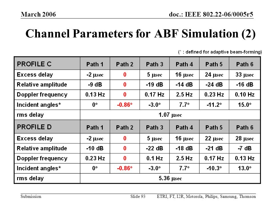 Channel Parameters for ABF Simulation (2)