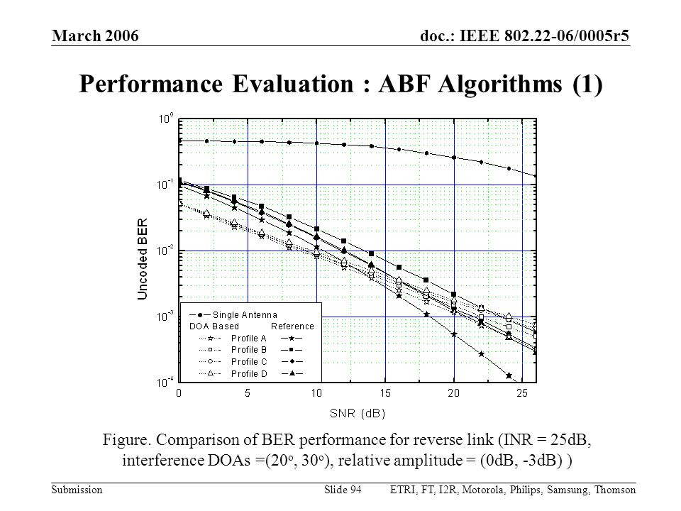 Performance Evaluation : ABF Algorithms (1)