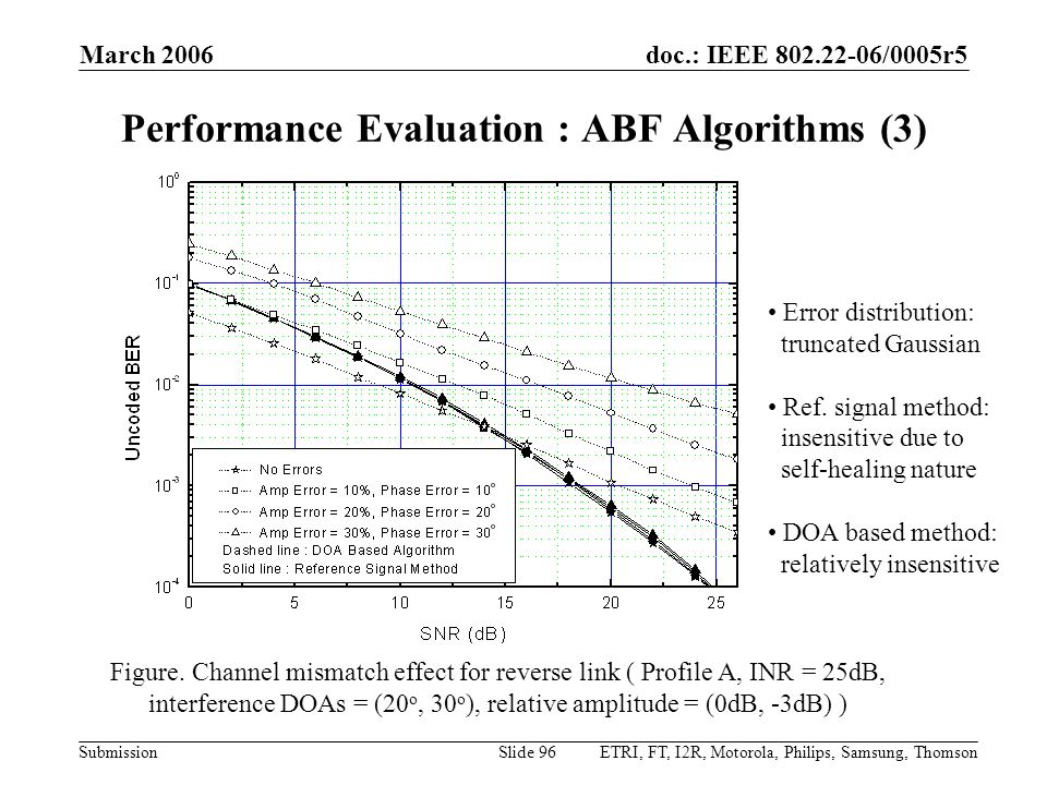 Performance Evaluation : ABF Algorithms (3)