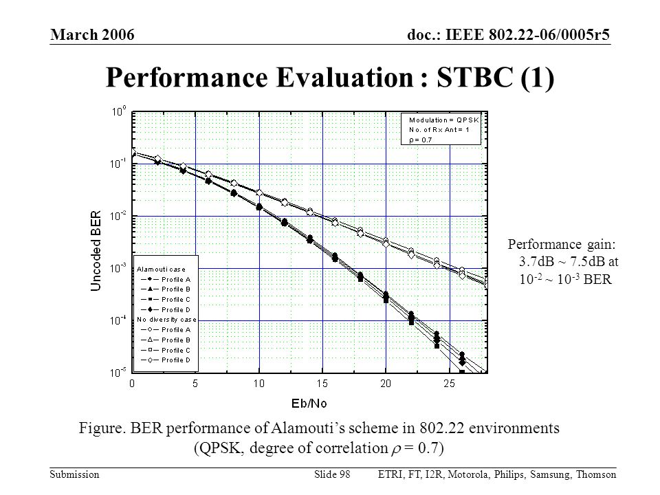 Performance Evaluation : STBC (1)