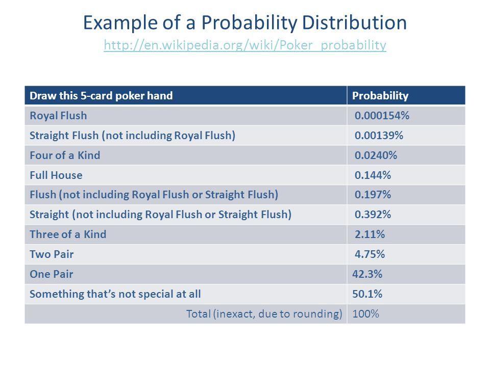Wikipedia poker probability cheat
