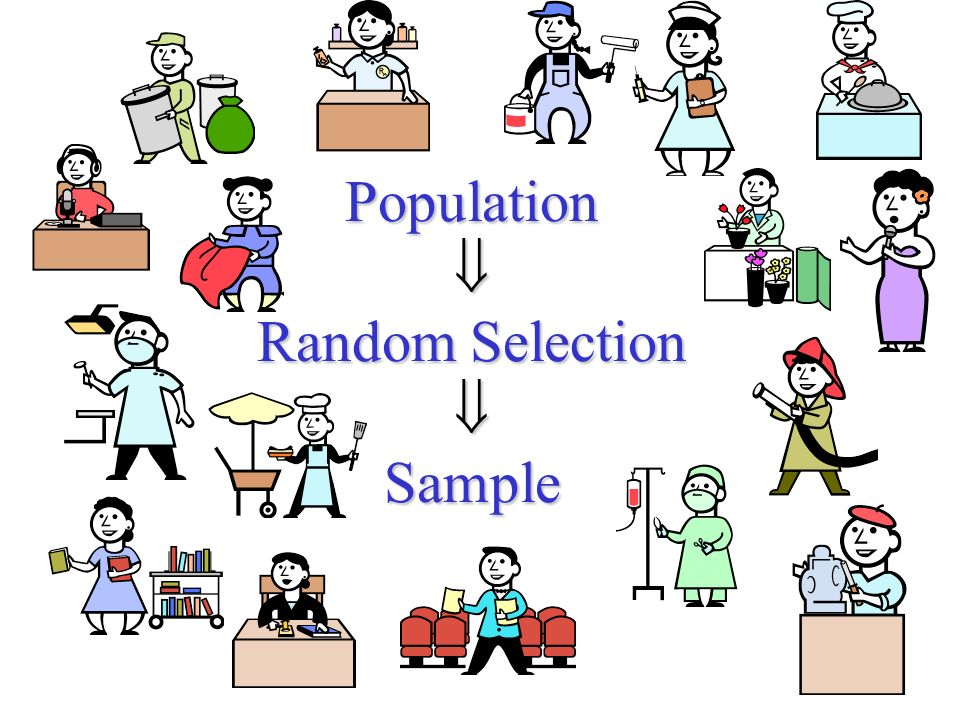 Population  Random Selection  Sample