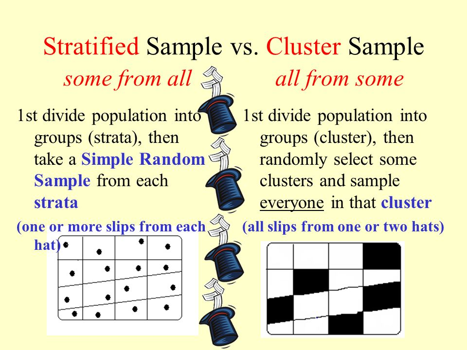Stratified Sample vs. Cluster Sample some from all all from some