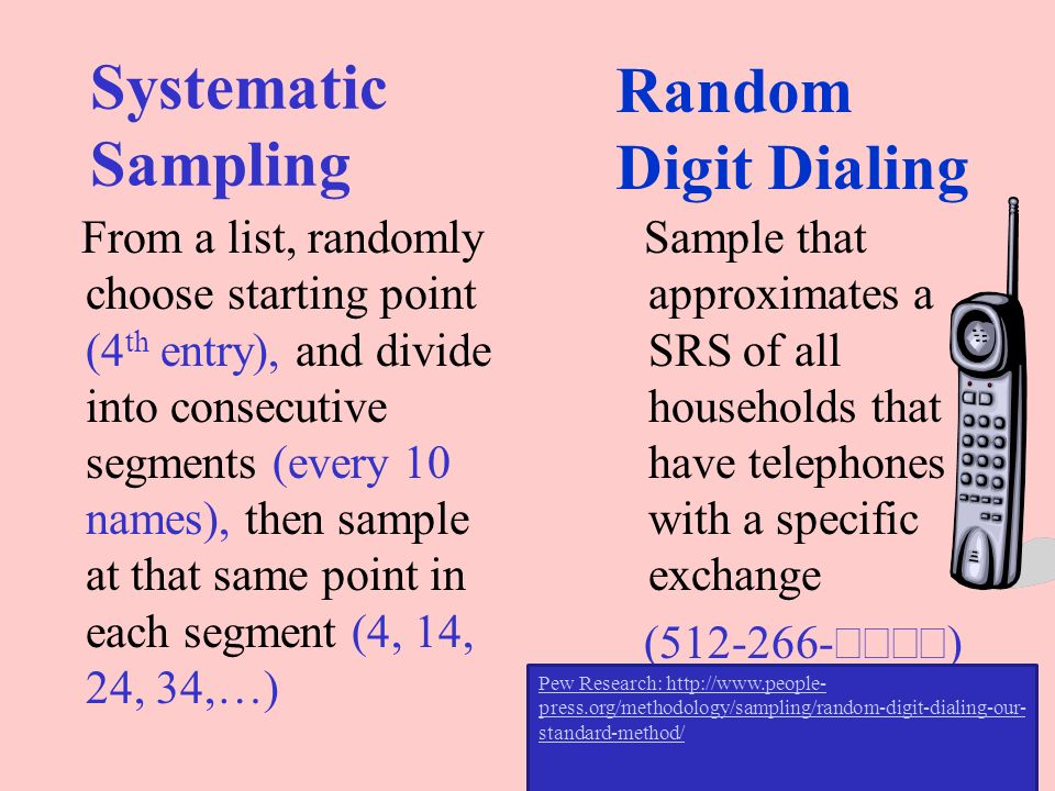 Systematic Sampling Random Digit Dialing
