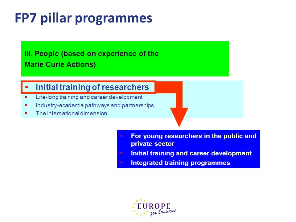 FP7 pillar programmes Initial training of researchers