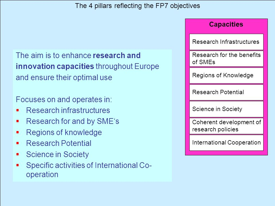 The 4 pillars reflecting the FP7 objectives
