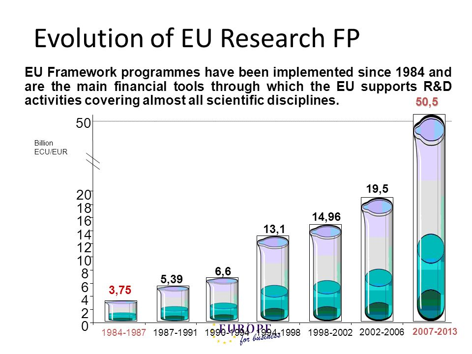 Evolution of EU Research FP