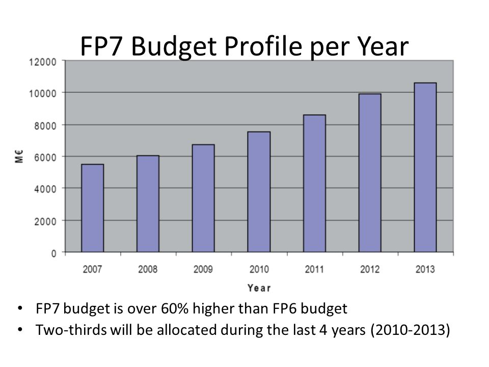 FP7 Budget Profile per Year