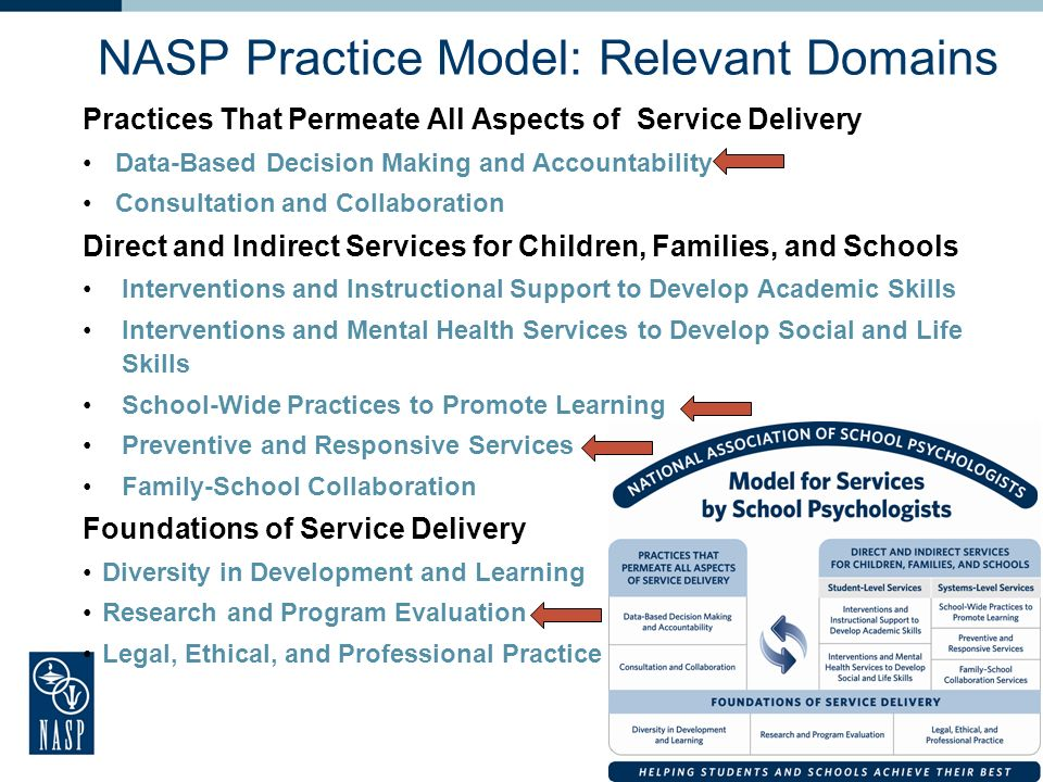NASP Practice Model: Relevant Domains