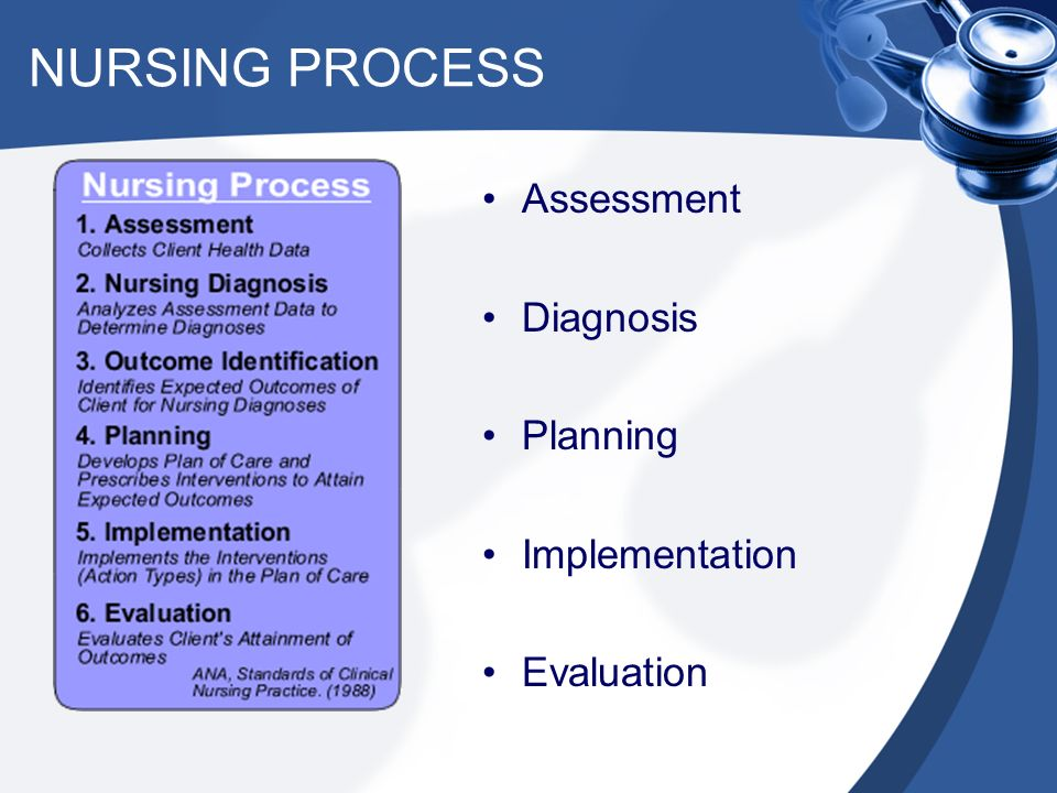 the similarities and differences between the nursing process and research process The nursing process is a process by which nurses deliver care to patients, supported by nursing models or philosophiesthe nursing process was originally an adapted form of problem-solving and is classified as a deductive theory.
