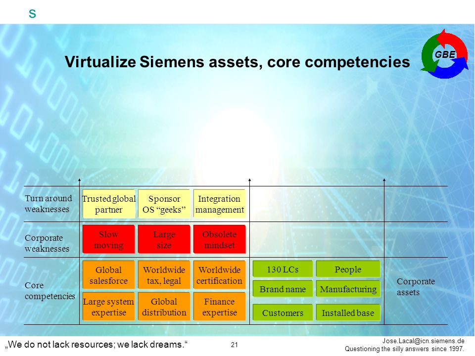 Siemens Global Business Ecosystem (GBE) - ppt download