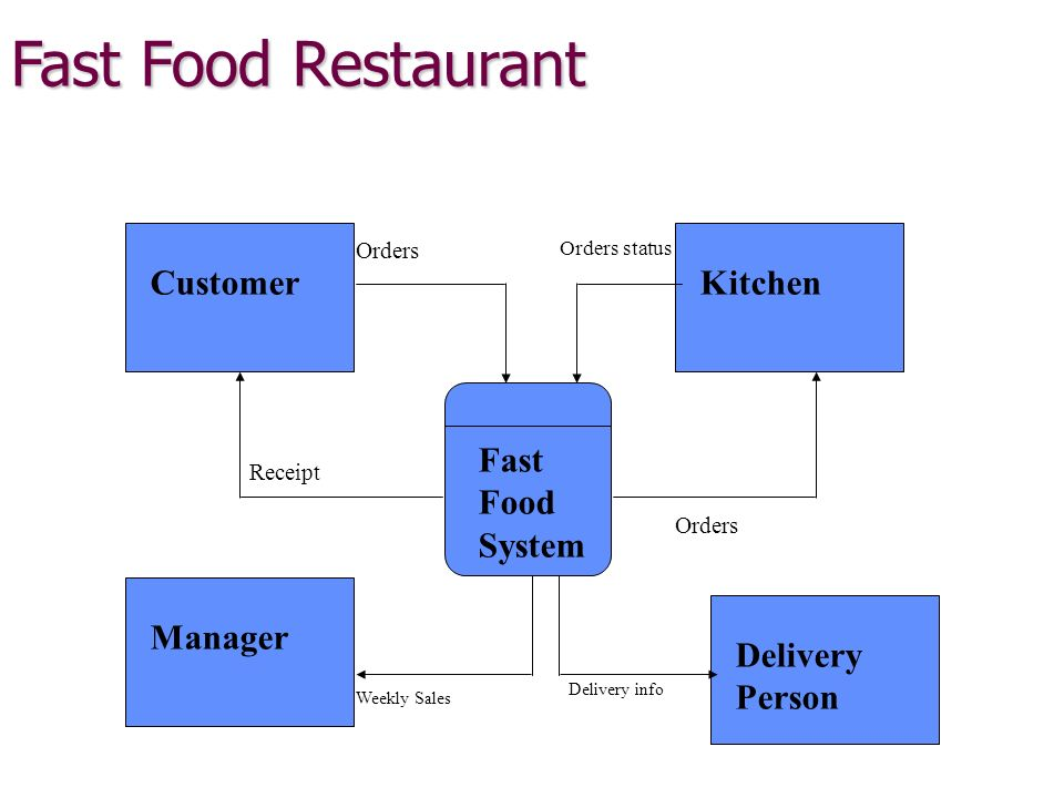 problems of online ordering system Scenario 56: system communicates the order to the kitchen through the internal ordering system goal 6 system offers the choice to change the menu items to the store manager.