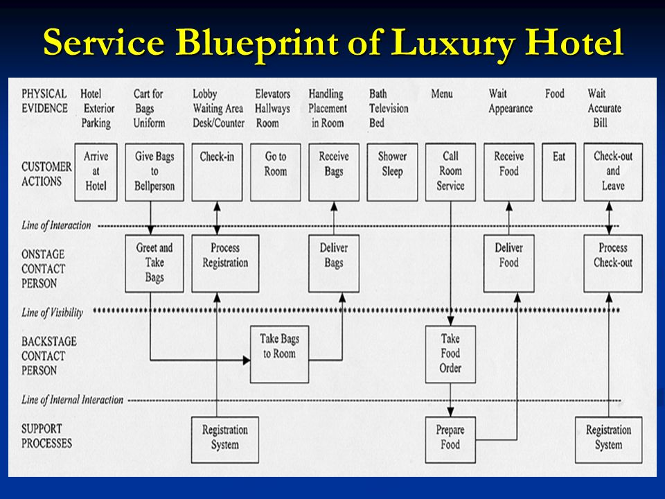 Chapter 4 new service development ppt video online download 7 service blueprint of luxury hotel malvernweather Image collections