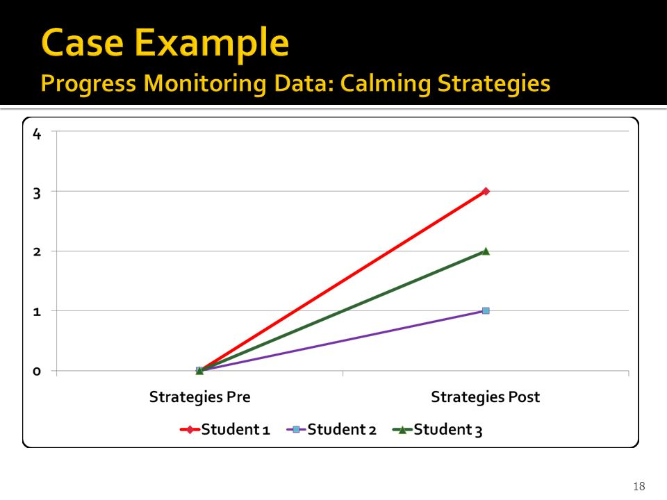 Case Example Progress Monitoring Data: Calming Strategies