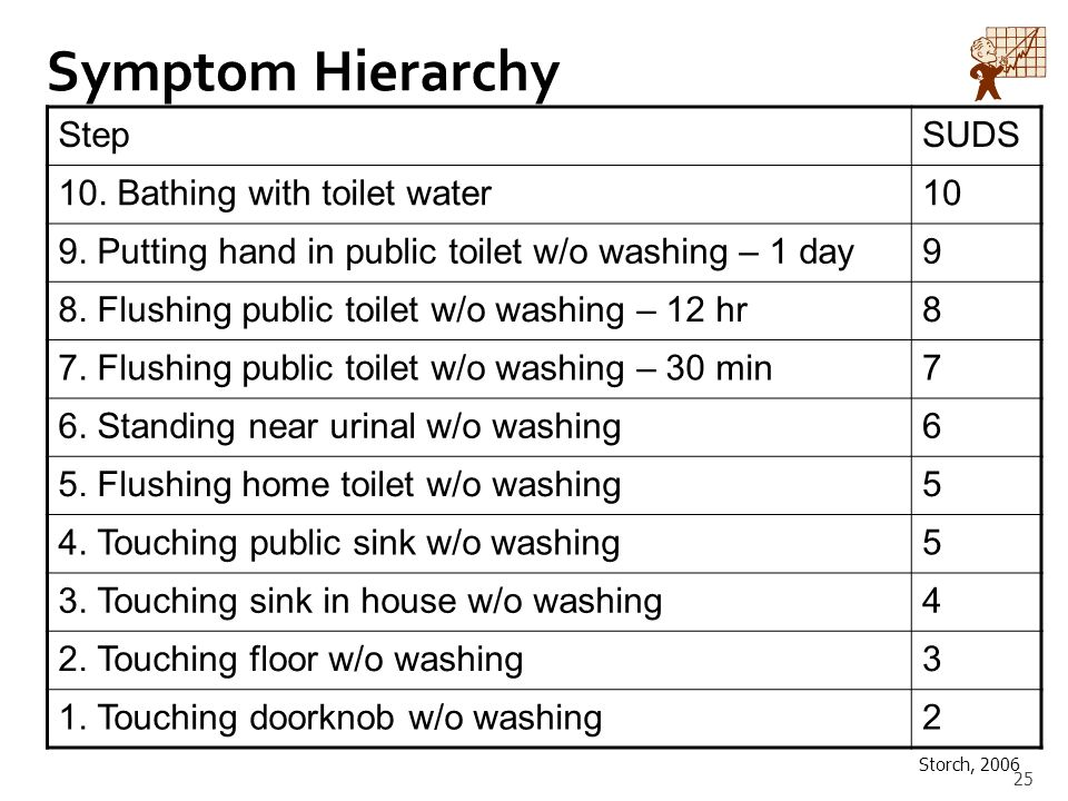 Symptom Hierarchy Step SUDS 10. Bathing with toilet water 10