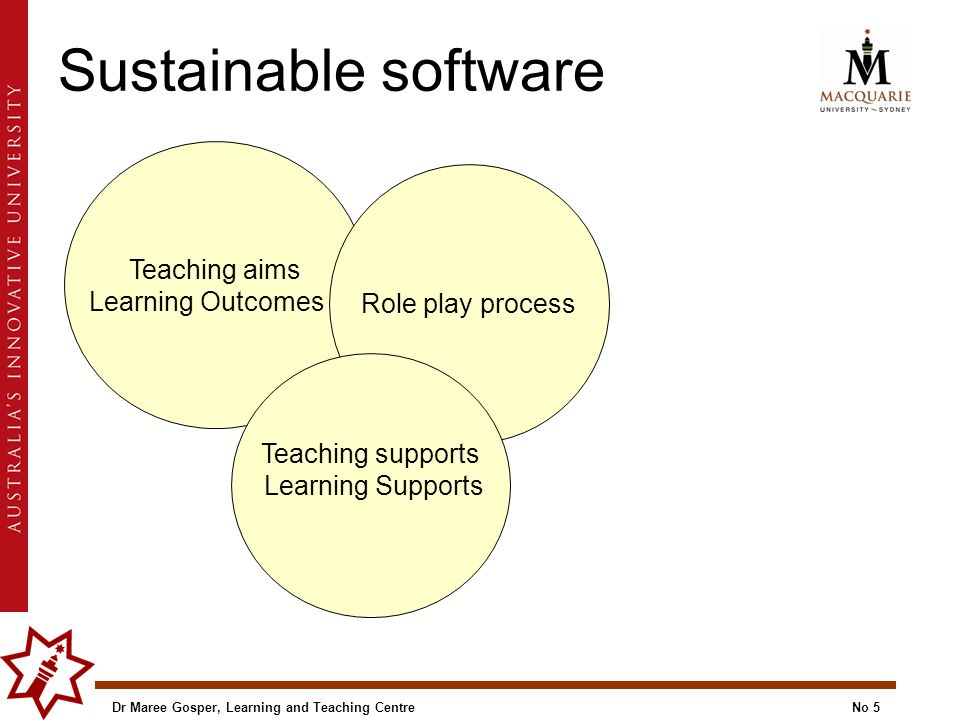 Sustainable software Teaching aims Learning Outcomes Role play process