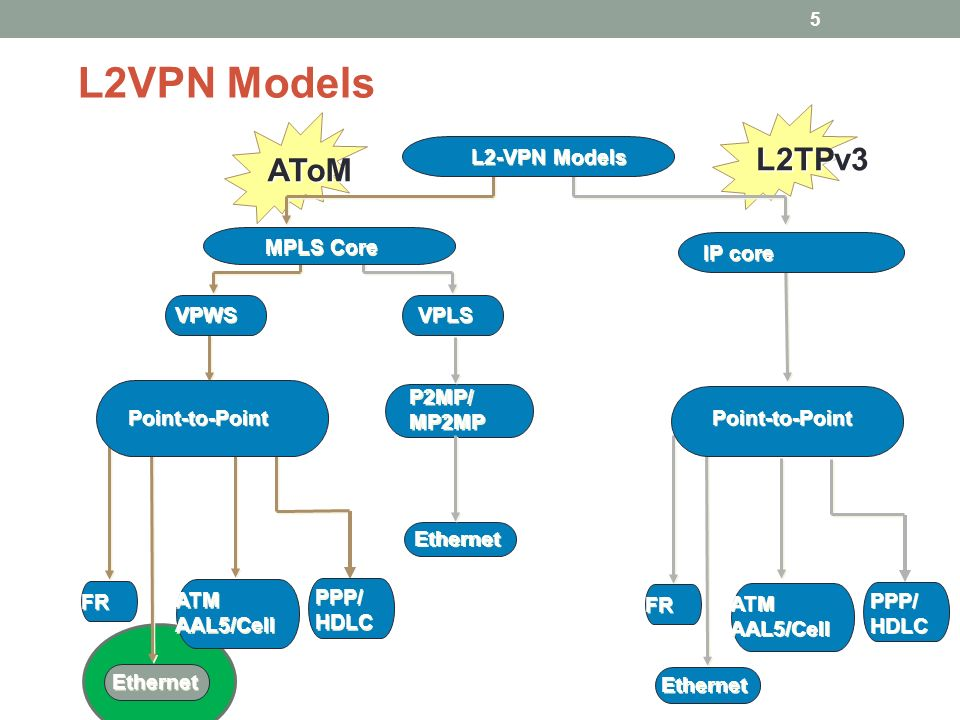 EVC Atahar Khan CCIE SP Cisco Systems  - ppt video online download