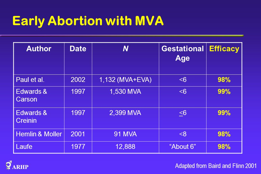 Early Abortion with MVA