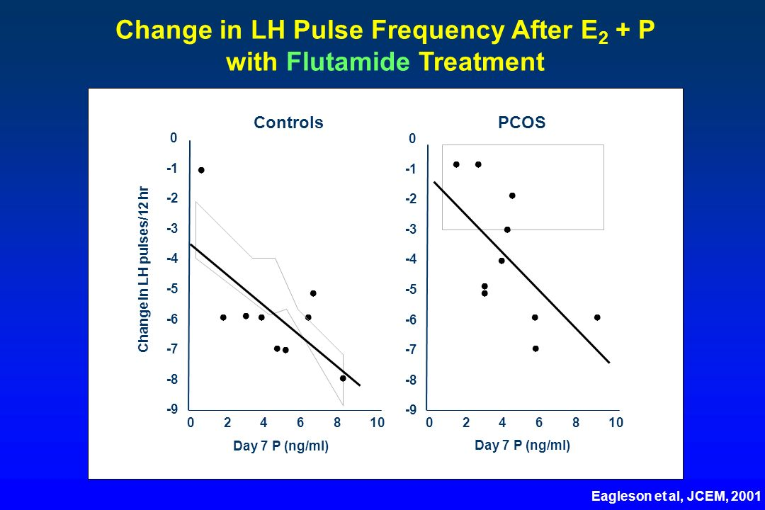 Change in LH Pulse Frequency After E2 + P with Flutamide Treatment