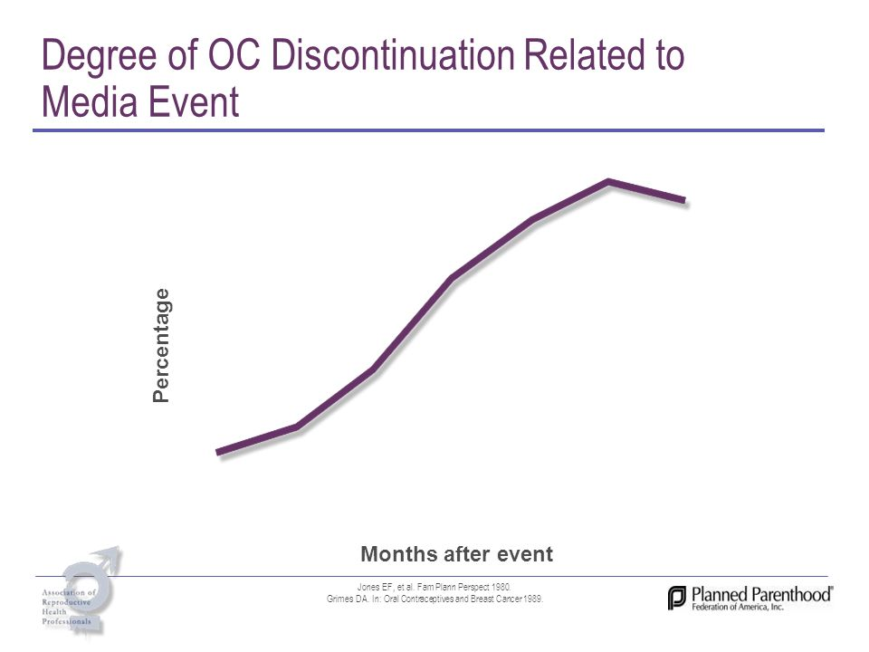 Degree of OC Discontinuation Related to Media Event
