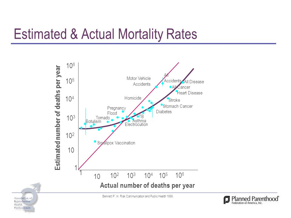 Estimated & Actual Mortality Rates